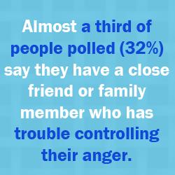 Anger Stastistics